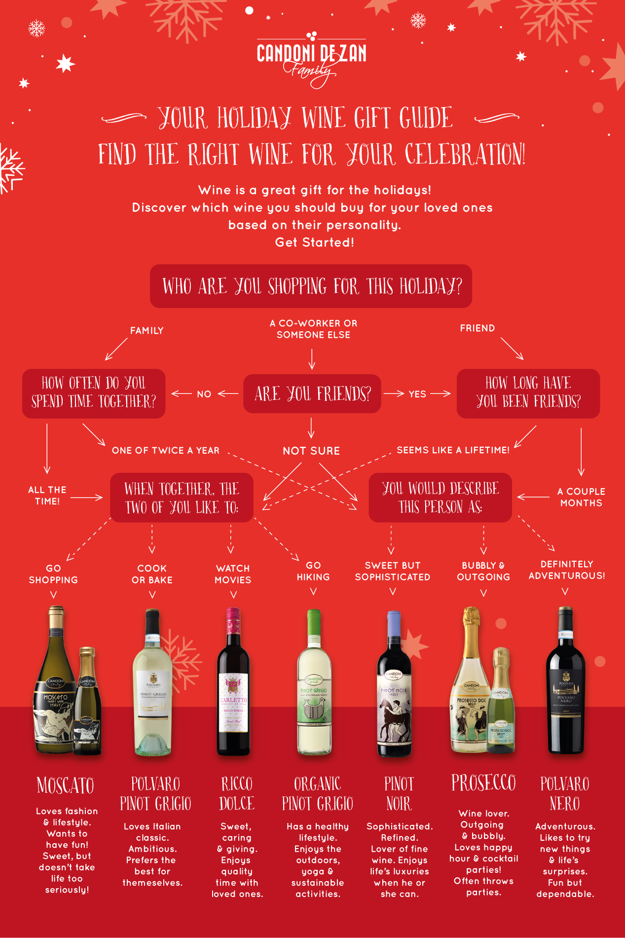 holiday wine gift guide 12 12 18 1